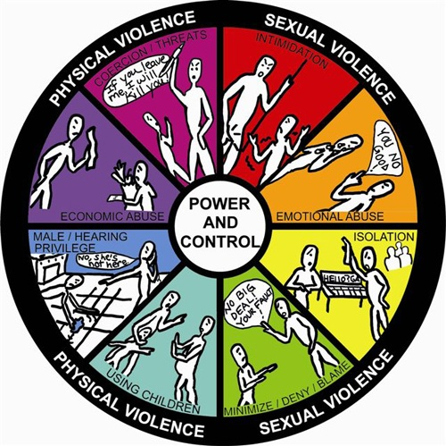 DeafHope Power and Control Wheel